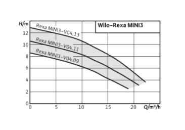 performance rexa mini3